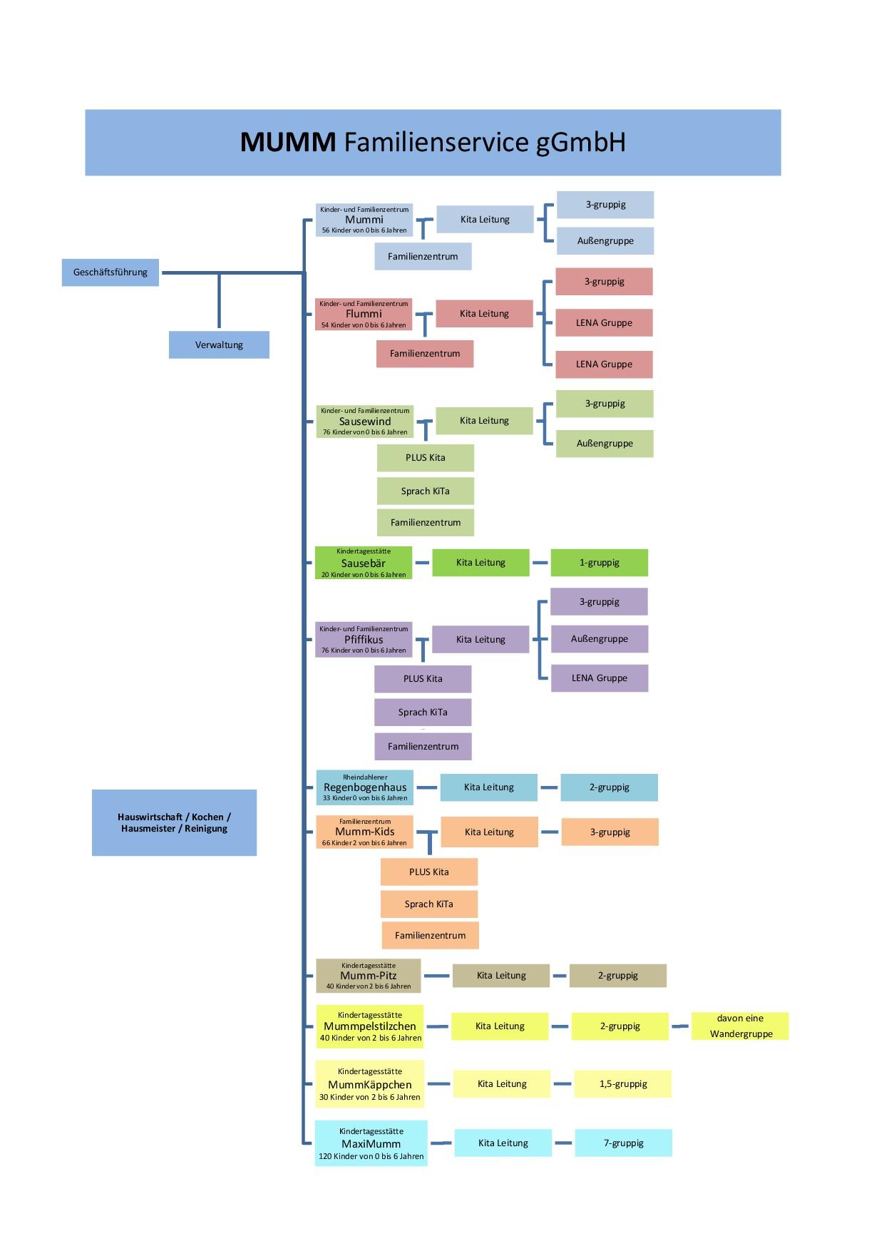 Organigramm MUMM Familienservice gGmbH